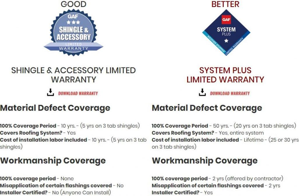 GAF Warranty Coverage